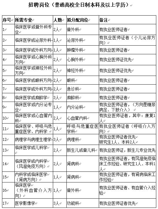 2019通辽科尔沁区第一人民医院招聘31名卫生专业技术人员职位表