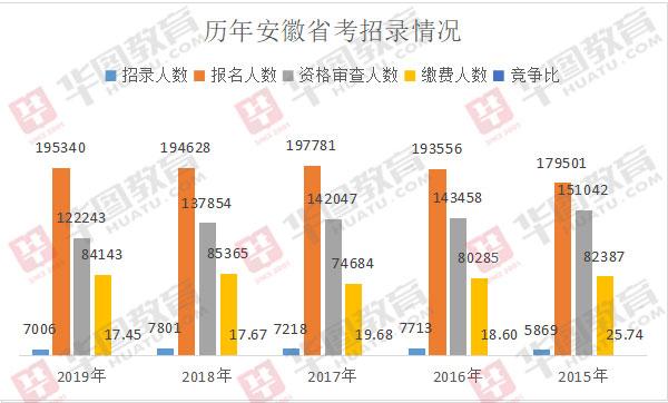2020年安徽省考招录人数是多少?连续四年招录超七千!