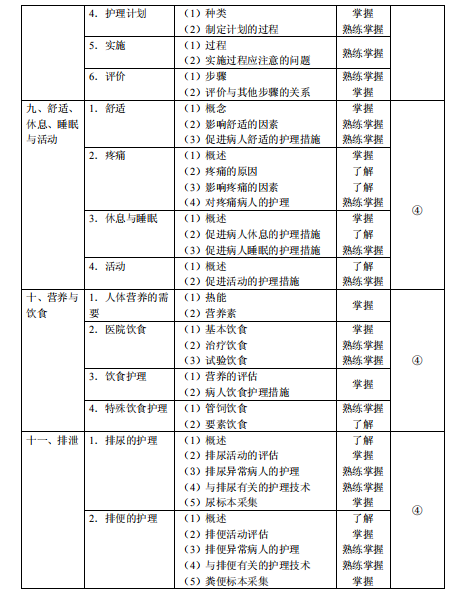 2020年初级护师 主管护师考试大纲
