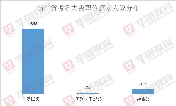 2020年浙江省考招4831名公務員:基層傾向更加明顯
