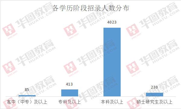 2020年浙江招4831名公务员:84%职位要求学历为本科