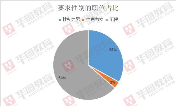 2020年浙江招4831名公务员:33%的职位要求男性报考