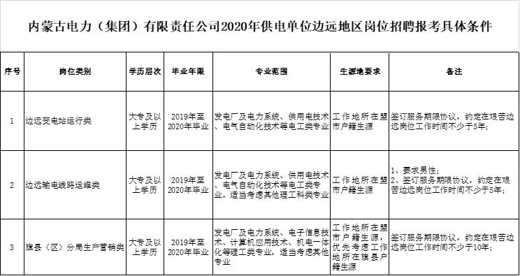 2020内蒙古电力有限责任公司供电单位边远地区招聘713人报考条件