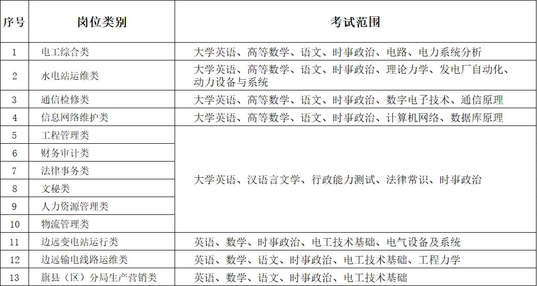 内蒙古电力(集团)有限责任公司2020年招聘高校毕业生笔试考试范围