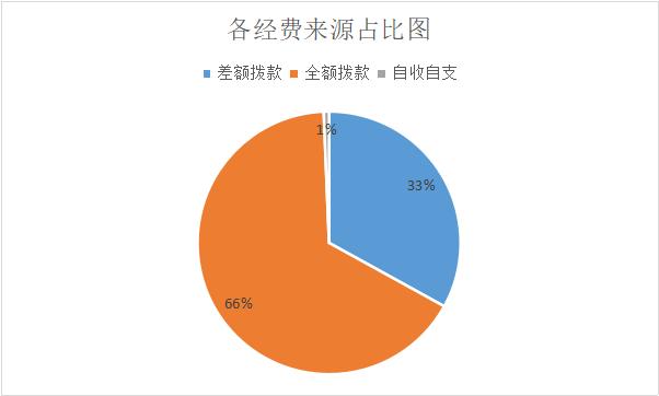 2019包头事业单位招录1698人:三分之二为全额拨款,有