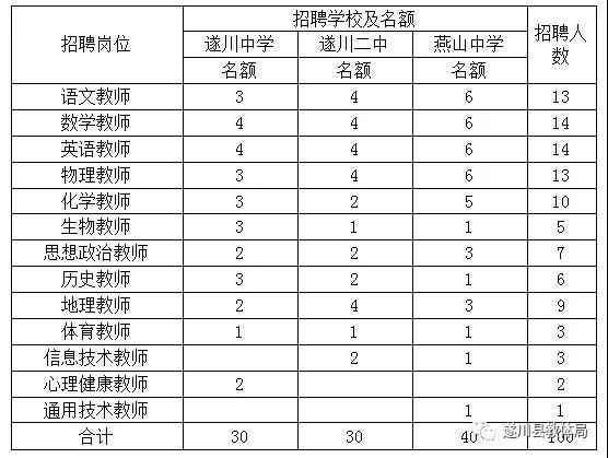 江西省遂川县2020年招聘优秀高中