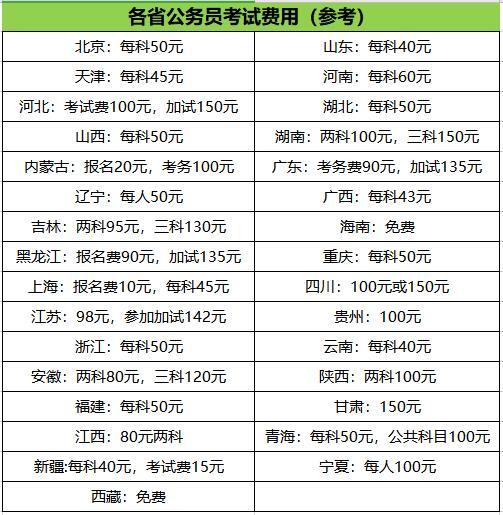 2020年广西公务员考试科目_考试笔试考什么