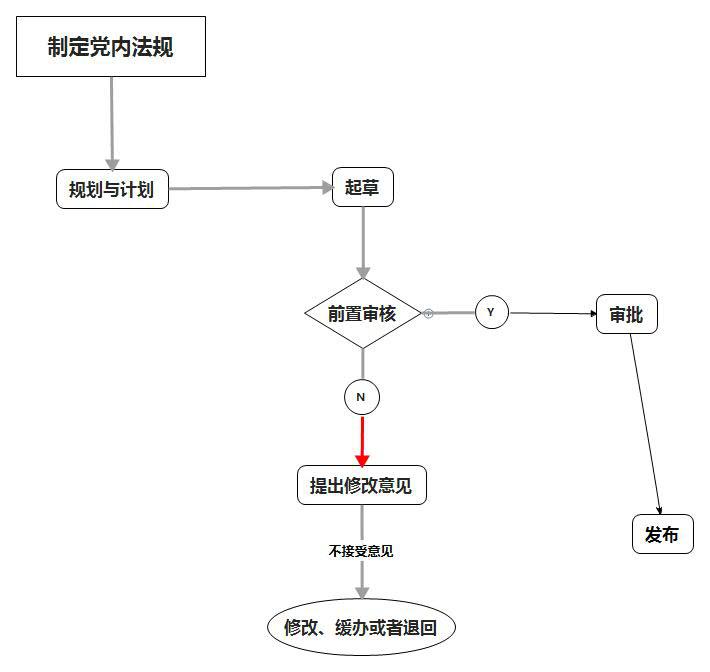 党内法规的制定流程