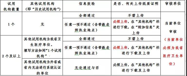 国家医学考试网入口_湖北2020年医师资格考试报名时间_条件