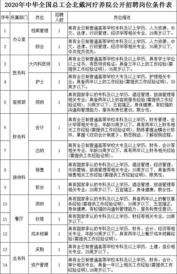 中华全国总工会北戴河疗养院2020年公开招聘合同制工作人员公告