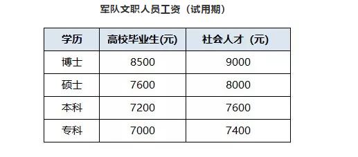2020年黑龙江军队文职备考:军队