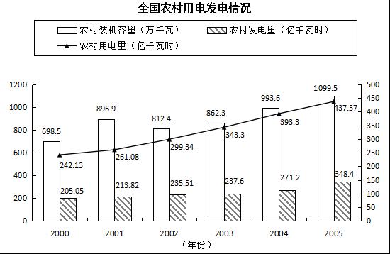 2019年广东公务员考试试题