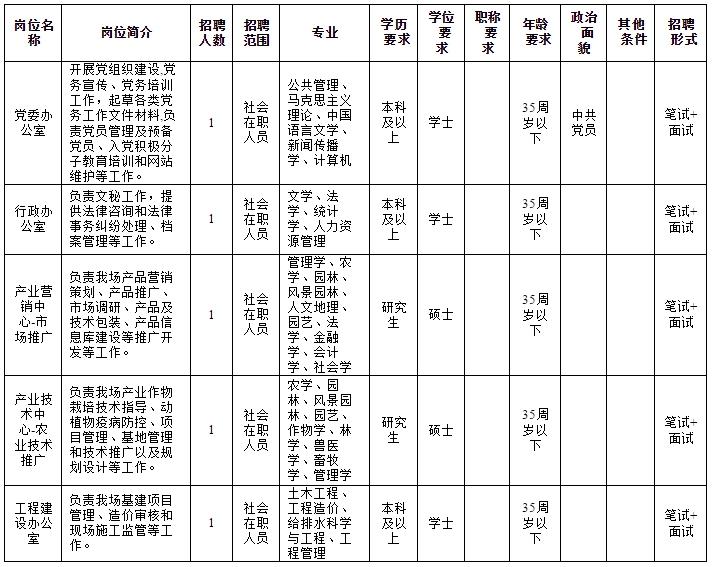 2020年中国热带农业科学院试验场招聘公告
