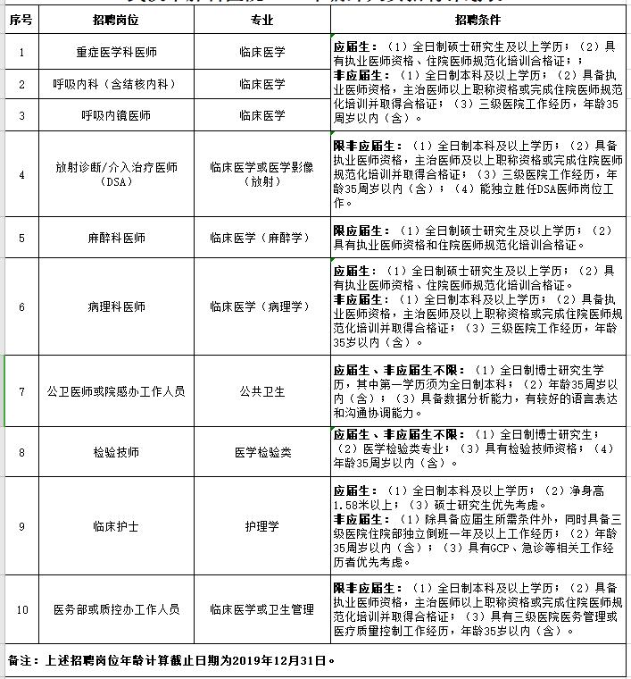 2020年湖北省武汉市肺科医院招聘公告