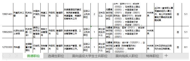 参加2020京考面试调剂 你需要注意的小细节