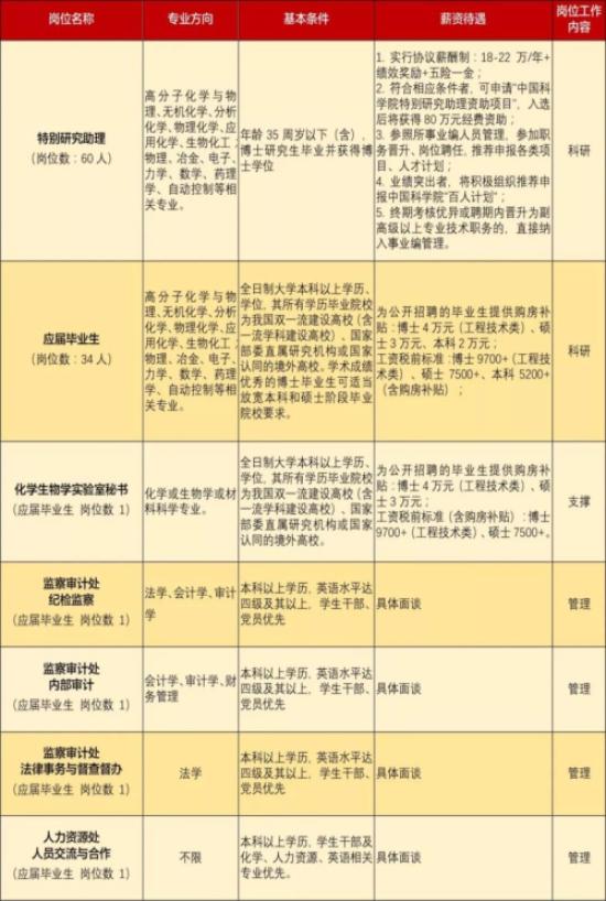 2020年中国科学院长春应用化学研究所招聘公告(吉林)