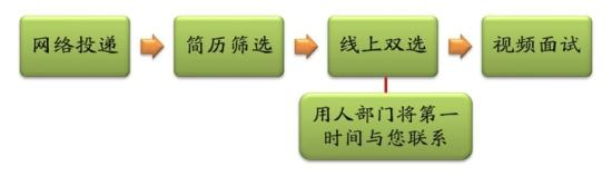 2020年中国科学院长春应用化学研究所招聘公告(吉林)流程