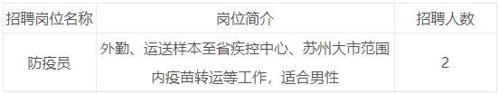 2020年江苏省苏州疾病预防控制中心公益性岗位急需招聘2人简章