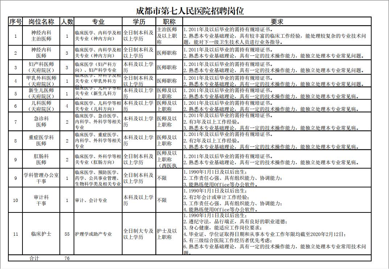 2020年四川省成都市第七人民医院第一次招聘76人公告