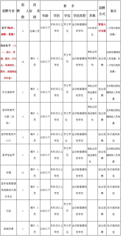2020年云南省红河建水县人民医院招聘54人公告
