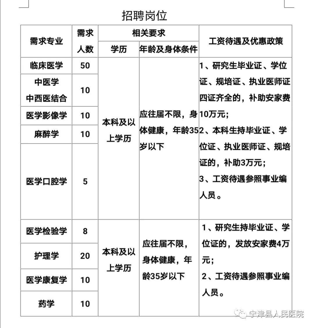 2020年山东省德州市宁津县人民医院招聘133人启事