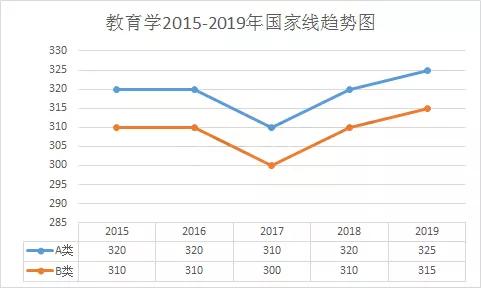 『2020上海考研成绩』中国研究生招生信息网口腔考研国家线
