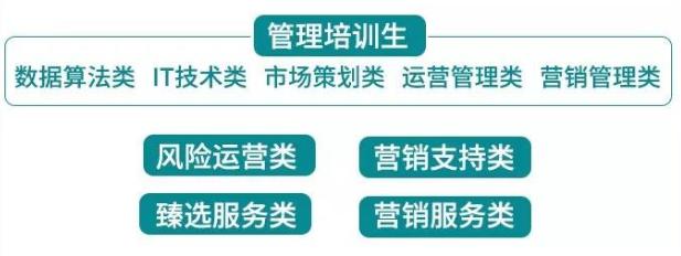 2020年廣發銀行信用卡中心春季校園招聘公告