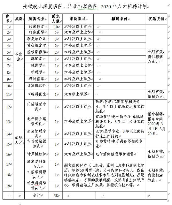 安徽皖北康复医院、淮北市职防院 2020年人才招聘计划