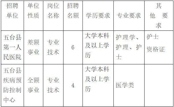 山西忻州事业单位招聘单位性质、岗位及名额