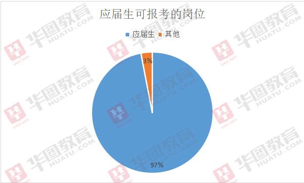 2020河南省考應屆生有優勢嗎?往年97%的職位應屆生可報