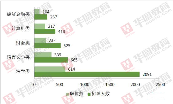 2020河南省考哪類專業比較好考?去年法學類人才需求量最大