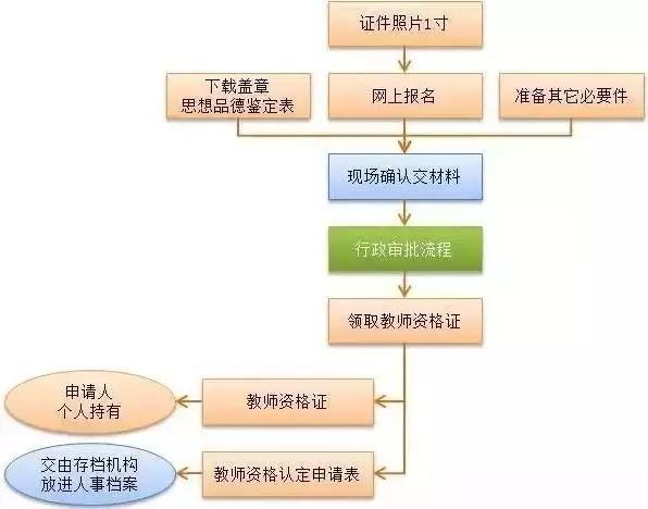 湖南教师资格证面试审核图片