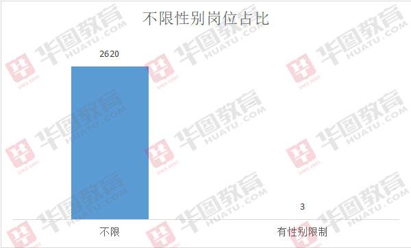 2020年吉林事業單位考試招2623人,絕大多數崗位不限性別!