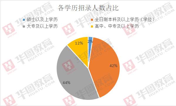 2020年吉林事�I�挝豢荚�招2623人,44%的�位大�?��