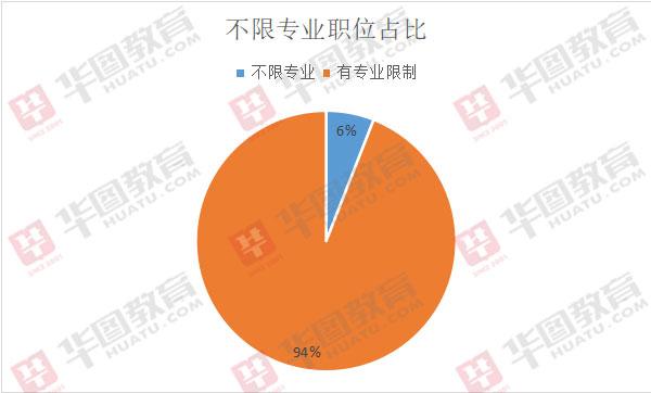 2020吉林事�I�挝豢荚�招2623人,94%的�位有��I限制