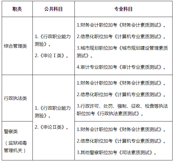『2020深圳市考』深圳市公务员考试笔试考什么?申论科目有何变化?