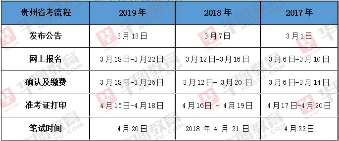 2020年贵州省考公告延迟发布?结论为时尚早