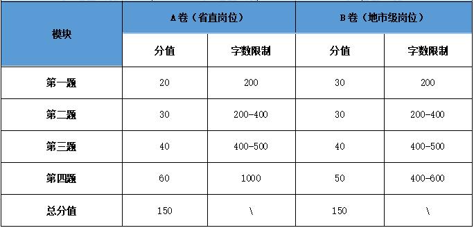 2020年贵州省考笔试各科目分值分布与占比