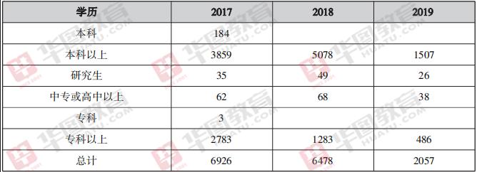 2020年广西省考招录群体仍将以本科为主