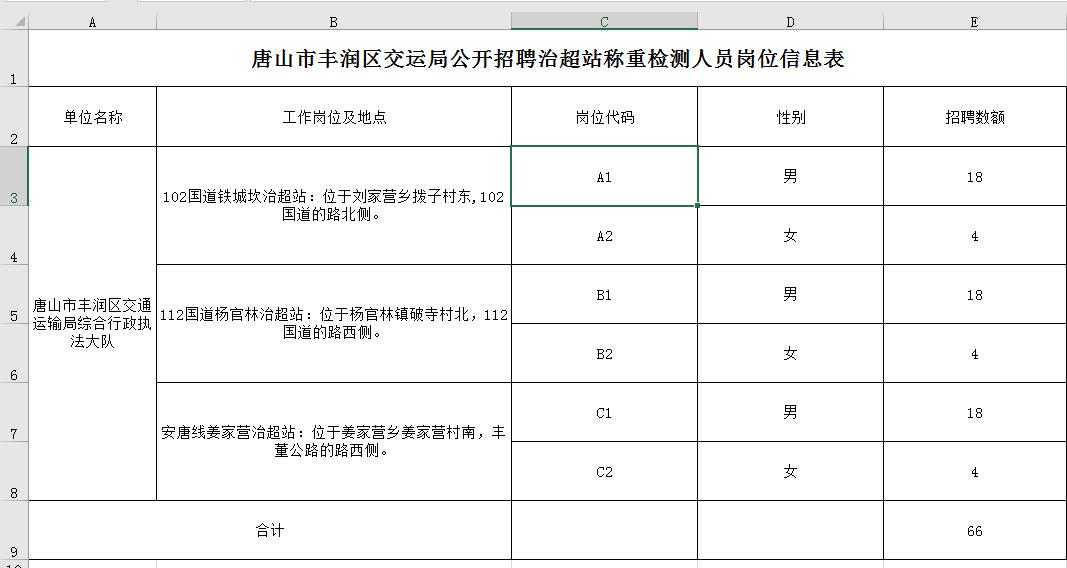 唐山市豐潤區人力資源和社會保障局 唐山市豐潤區交通運輸局 關于招聘勞務派遣稱重檢測員的公告