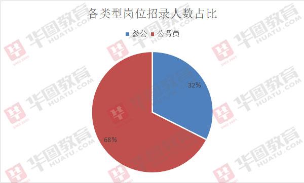 2020西藏公��T考�:�H有�⒐�和公��T�煞N性�|的��位可�x