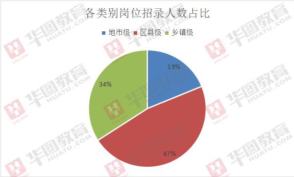 2020西藏公务员考试:共三类岗位,半数岗位属区县级