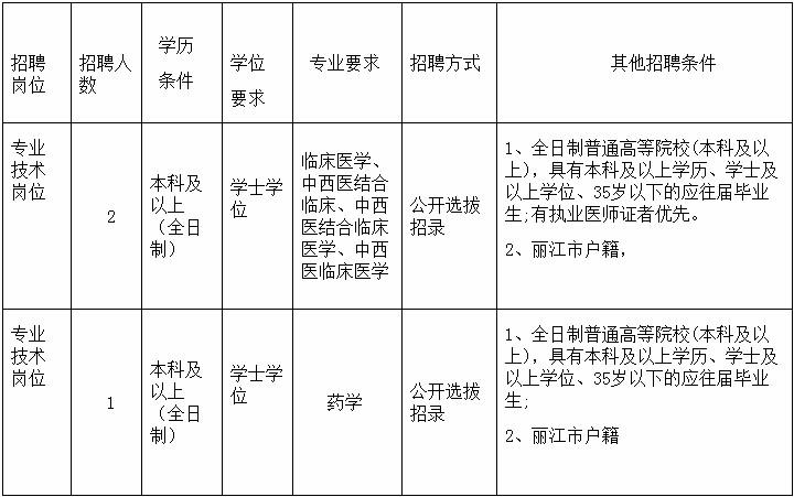 2020年云南省丽江华坪县妇幼保健计划生育服务中心招聘3人公告