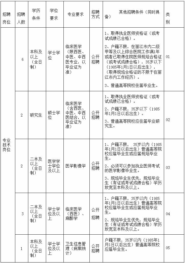 2020年云南省丽江华坪县人民医院招聘编制内紧缺急需专业技术人员14人公告