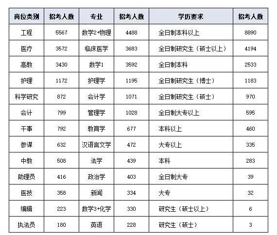 2020安徽省公务员考试vs安徽军队文职人员招聘考试,哪个更好考?