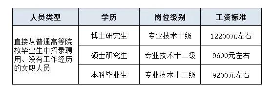 2020吉林省公务员考试vs吉林军队文职人员招聘考试,哪个更好考?