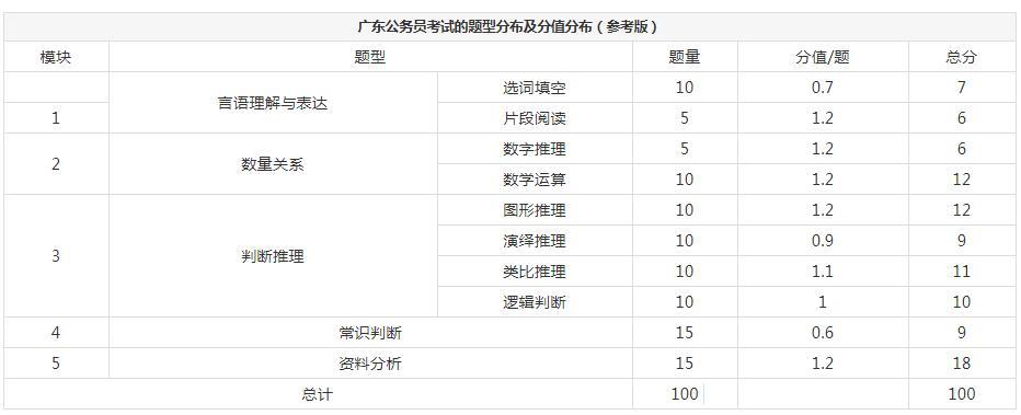广东省考题型分值