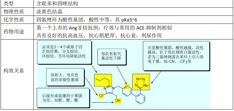 血管紧张素转化酶抑制剂及血管紧张素 II 受体拮抗剂