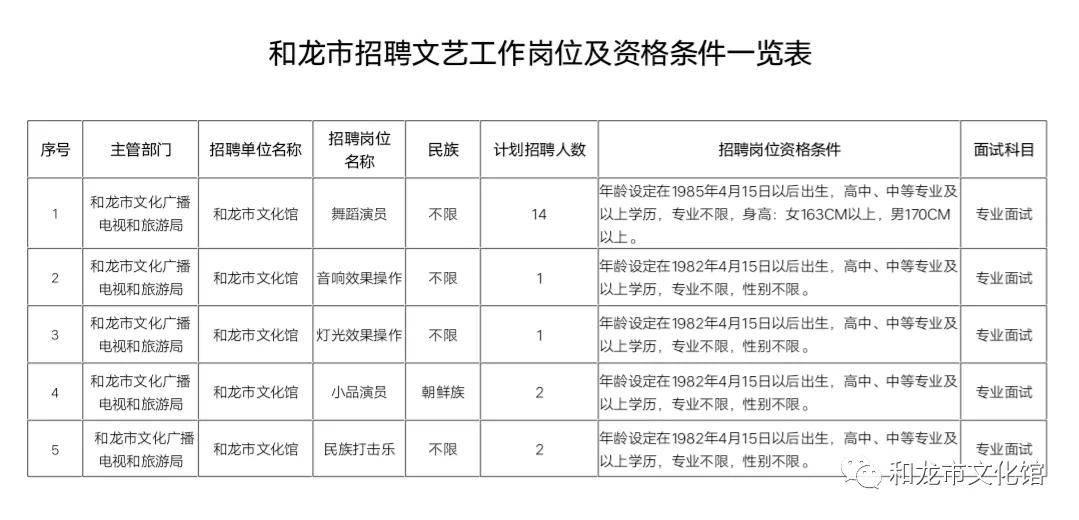 和龙市招聘文艺工作岗位及资格条件一览表