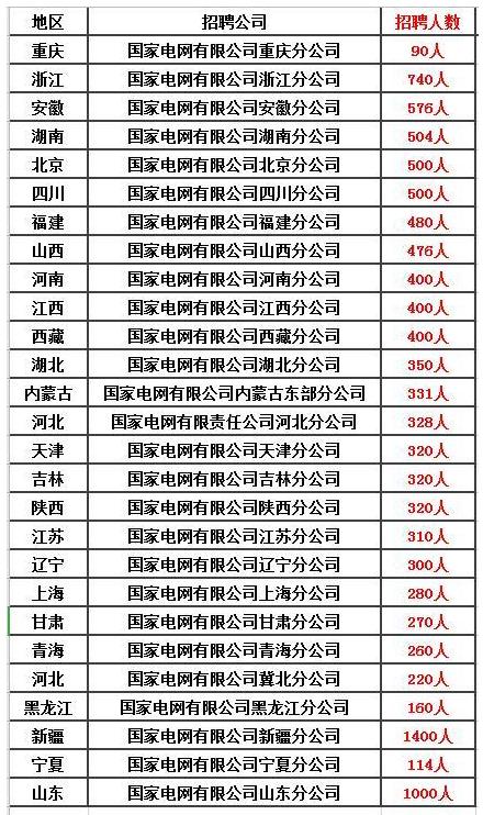 2020宁夏省考:除了公务员、事业